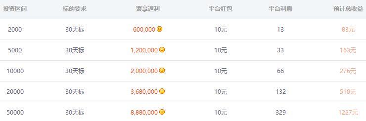 聚享游银狐财富投资收益表.jpg